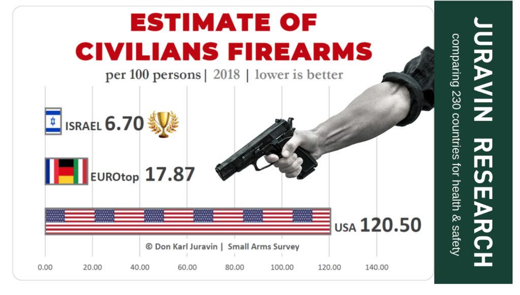 estimate of civilians firearms