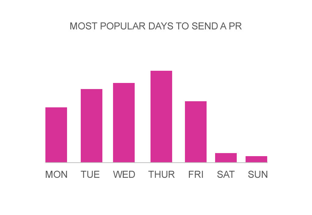 popular days to send a PR