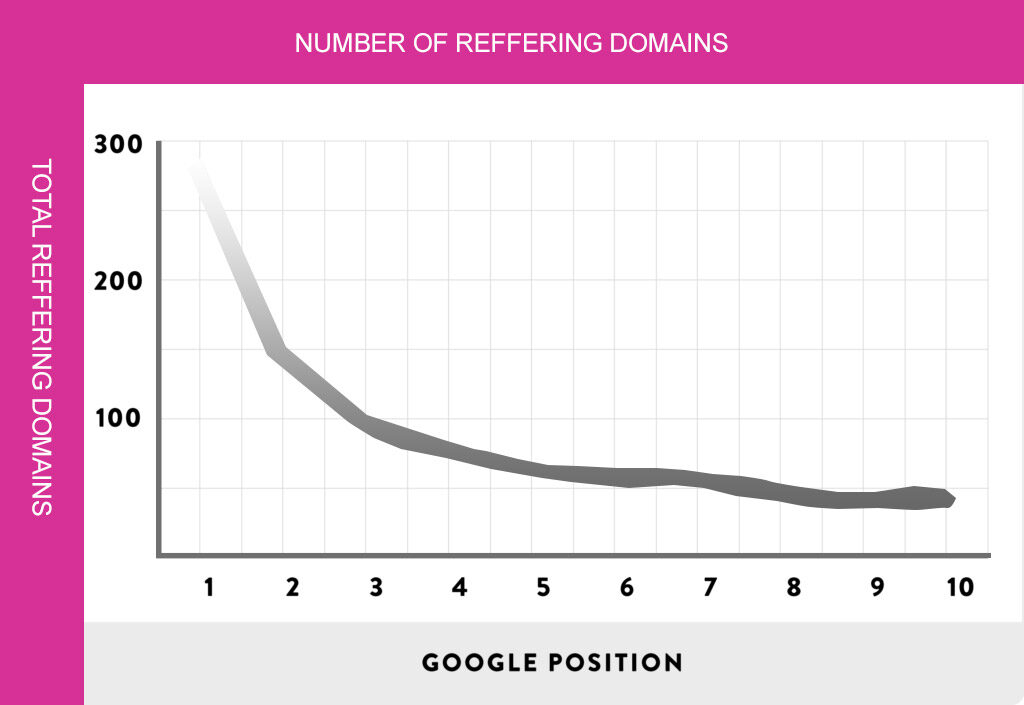 reffering domains ranking position